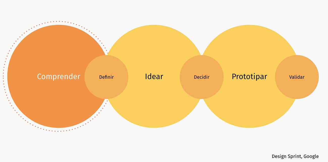 En que momento se hace User Research