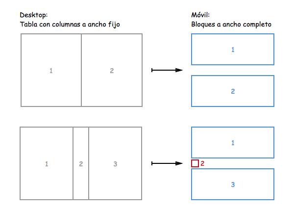 2-columnas