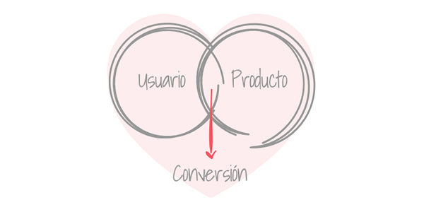 Diseño emocional: diseñando para conseguir conversiones