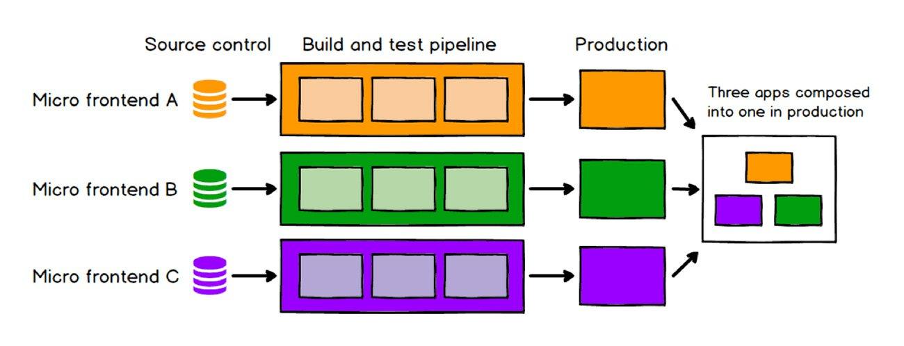 Cada micro frontend se implementa en producción de forma independiente
