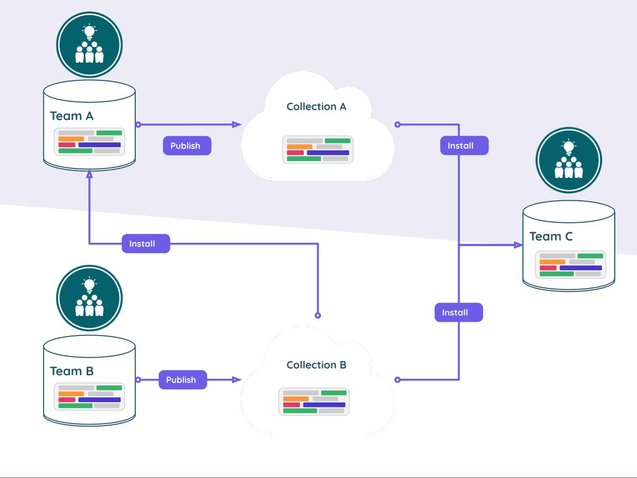 Flujo de componentes entre equipos e incrustarlos en una aplicación de frontend