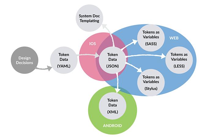 token-system