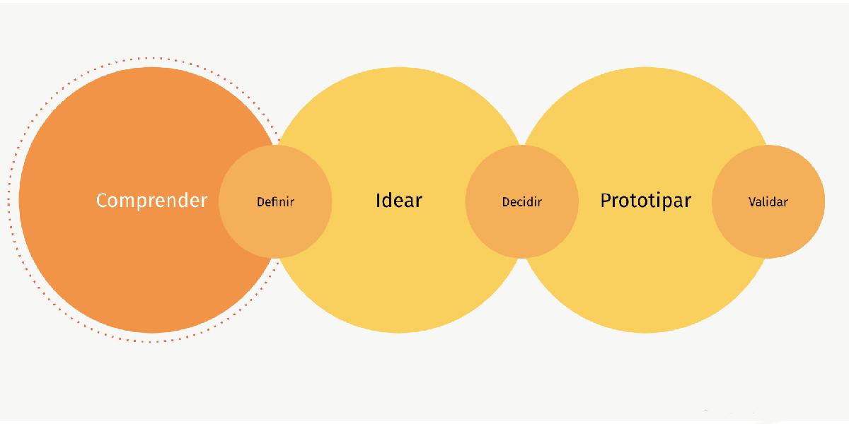 De qué se tratan y por qué son tan importantes el User Research, UX Testing y CX Research